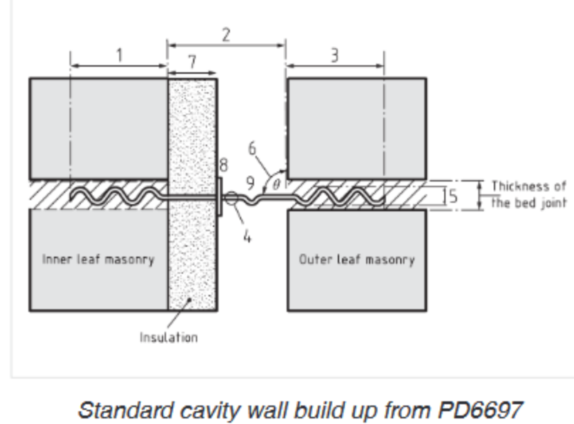 Standard cavity for wall build up